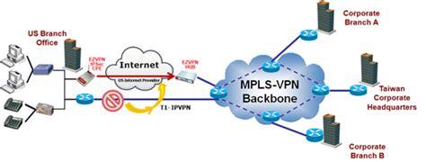 ip vpn network diagram best vpn vpn best protocol