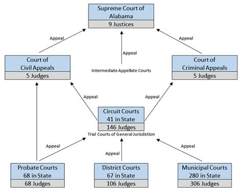Judicial System Search Opinions On Judicial System