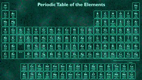 the perodic table periodic table wallpapers science notes and projects