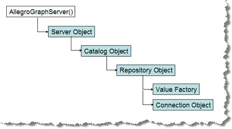 java pattern graph predefined final methods in java