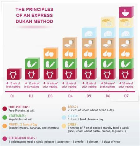 alimentazione dieta dukan le quattro fasi dieta dukan consigli alimentari e ricette