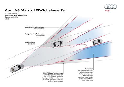 audi matrix headlights matrix led headlights audi technology portal