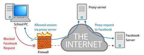 the best proxy 200 best free proxy top free proxy servers list