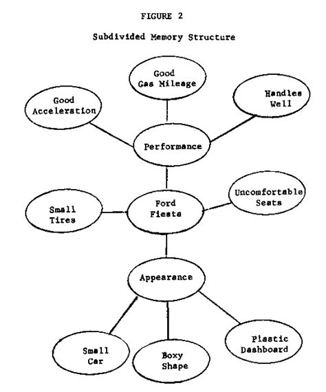 Human Associative Memory models of memory implications for measuring knowledge