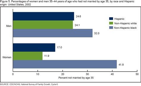 marrriage after age 50 african american female products data briefs number 19 june 2009