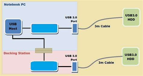 usb3 layout guidelines pcb layout authority superspeed usb 3 design guide