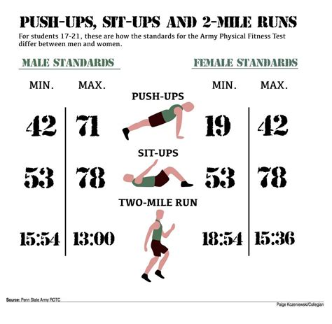 army apft sit up chart army rotc physical fitness test scoring blog dandk