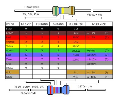 resistor color code definition resistor value identifier sourceforge net