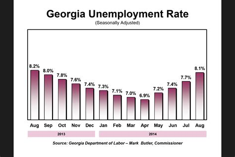 in a unemployment rate rises again political insider
