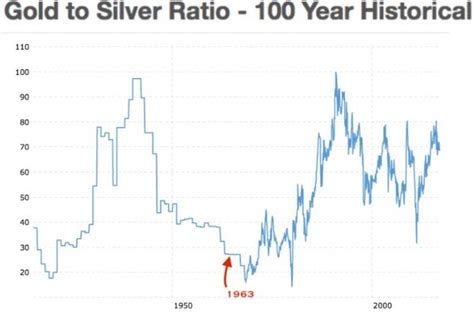housing ratio us house to silver ratio us home to gold ratio