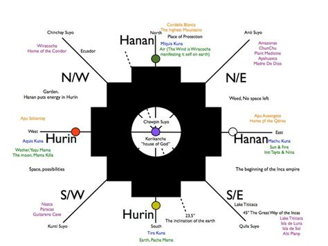 chakana chakra map from epic journey knowledge