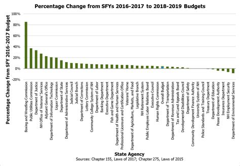 the state budget for fiscal years 2018 and 2019