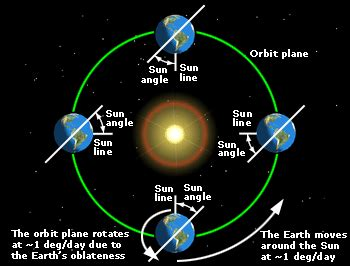 what is a sun what is a sun synchronous orbit quora