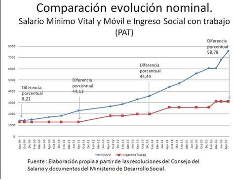 argentina trabaja en abril 2016 hay aumento argentina trabaja cooperativa 2016 aumento