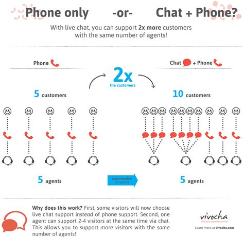 how to contact customer service via phone chat and email books phone vs multichannel customer support vivocha