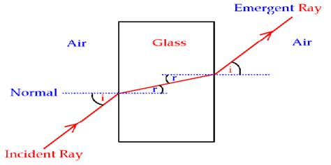 refraction and spectra