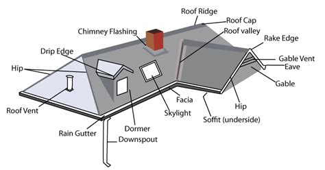 parts of a roof tri county roof pro the parts of your roof