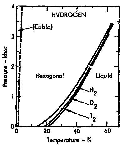 metallic hydrogen phase diagram file phase diagram of hydrogen 1975 jpg wikimedia commons