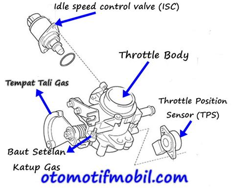 Rem Mobil Xenia cara menyetel gas mobil avanza atau xenia otomotif mobil