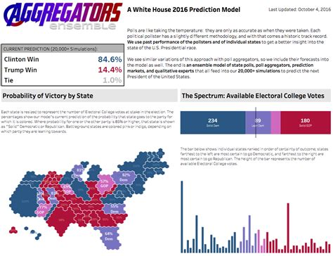 tableau viz tutorial quadrant chart tutorial electionviz among best of the