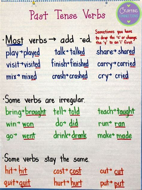verb pattern bbc past tense verbs anchor chart anchors away monday by