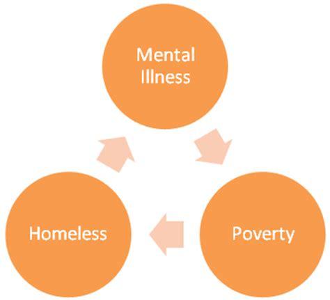 mental health diagram aadhaar helpline for wandering mentally ill ahmedabad