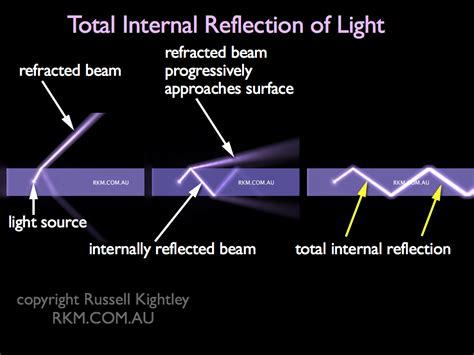 diagram of reflection of light calculate critical angle from refractive indices by