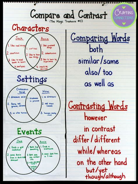 the fable compare and contrast and literacy on pinterest crafting connections compare and contrast address the