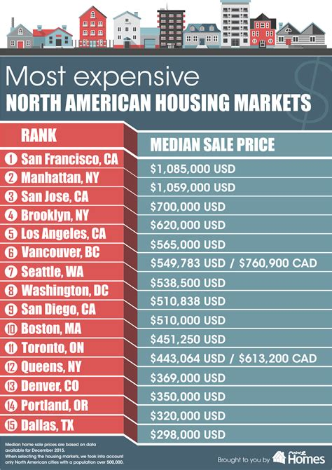 makes list of most expensive housing markets in