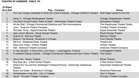theatre by numbers rolling the dice on chicago theatre by numbers rolling the dice on chicago theatre