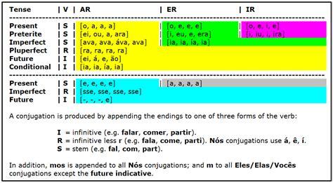 simple present verbal pattern verbal tenses exercises bachillerato pdf verb pattern