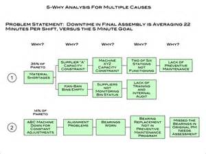 why why diagram template 5 why analysis and supporting template dmaic tools