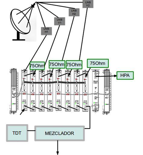 cabecera para television por cable distribuci 243 n colectiva con procesado de canales equipos