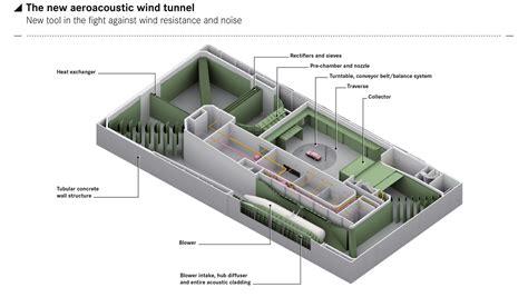 Floor Plan Simulator mercedes benz aeroacoustic wind tunnel