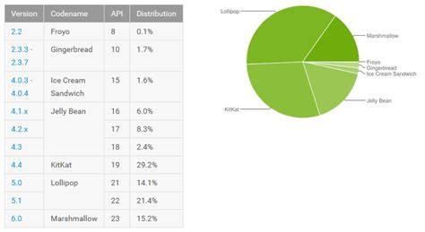 android api level android api level vs android version stack overflow