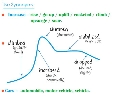 flow pattern synonym vocabulary for academic ielts writing task 1 part 1