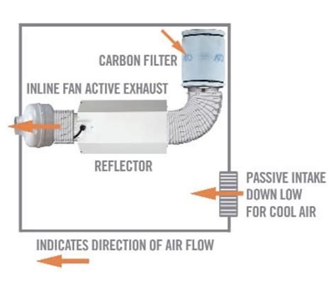 grow room air circulation indoor gardening how important is airflow and exchange ukcsc