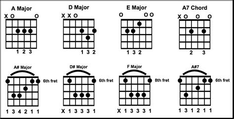 country music guitar chord progressions country 187 www guitarfasttrack com