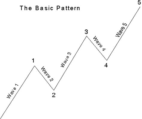 practice pattern variation analysis introduction to the wave principle elliott wave