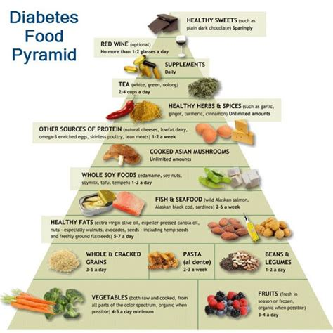 Detox Diet For Type 1 Diabetics by 25 Best Ideas About Diabetes Food On Diabetic