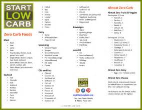 zero carb food list best diet solutions program