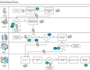 4 best images of visio process flow diagram examples