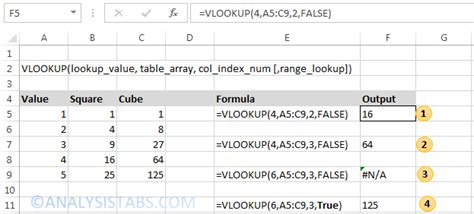 tutorial for vlookup in excel 2003 vlookup function in excel quick tutorial explained with