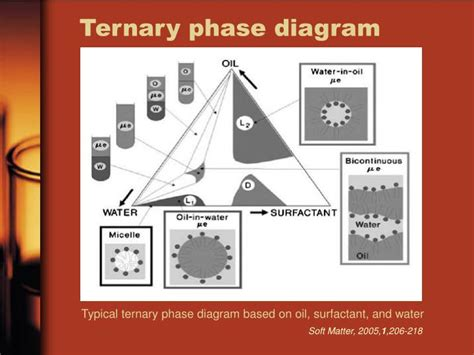 ternary phase diagram ppt phase diagram powerpoint presentation images how to