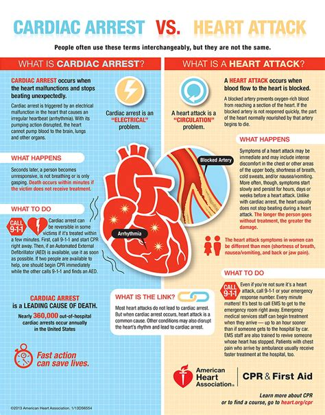 cardiac arrest during c section cardiac arrest vs heart attack go red for women