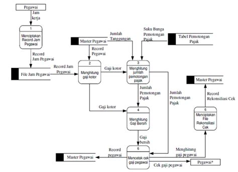 aturan membuat class diagram membuat dfd program download aturan membuat flowchart