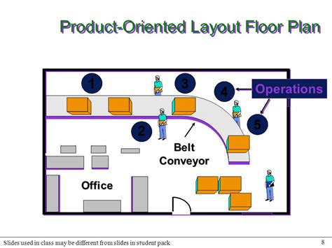 Product Layout Operations | technical note 6 facility layout ppt download