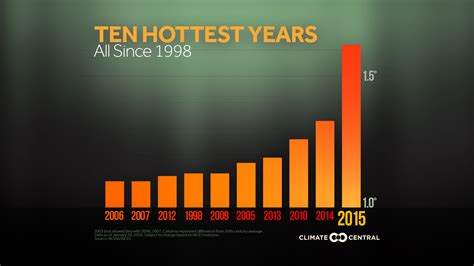 how is 10 in years the 10 years on record climate central