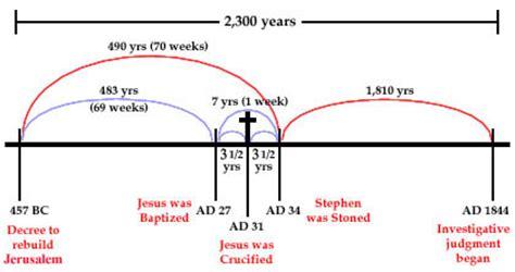 acontecer profetico p 225 jimdo de iglesiaelohim pastor
