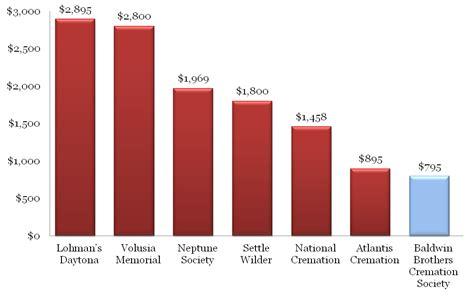 cremation cost cremation cost comparison daytona cremation